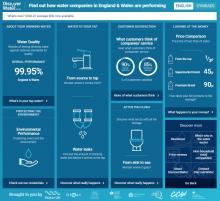 Screenshot of DiscoverWater.co.uk's website